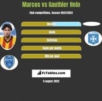 Marcos vs Gauthier Hein h2h player stats