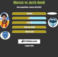 Marcos vs Jorris Romil h2h player stats