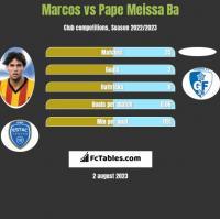 Marcos vs Pape Meissa Ba h2h player stats