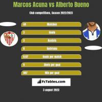 Marcos Acuna vs Alberto Bueno h2h player stats