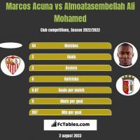 Marcos Acuna vs Almoatasembellah Ali Mohamed h2h player stats