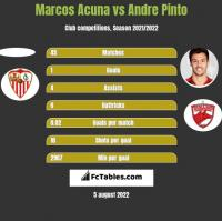 Marcos Acuna vs Andre Pinto h2h player stats