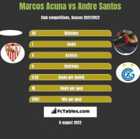 Marcos Acuna vs Andre Santos h2h player stats