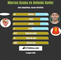 Marcos Acuna vs Antonio Xavier h2h player stats
