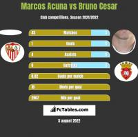 Marcos Acuna vs Bruno Cesar h2h player stats