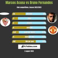 Marcos Acuna vs Bruno Fernandes h2h player stats