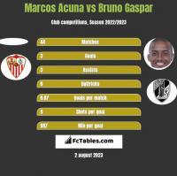 Marcos Acuna vs Bruno Gaspar h2h player stats