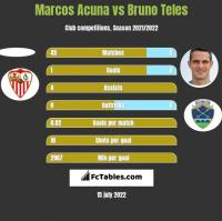 Marcos Acuna vs Bruno Teles h2h player stats