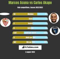 Marcos Acuna vs Carlos Akapo h2h player stats