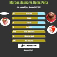 Marcos Acuna vs Denis Poha h2h player stats