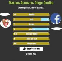 Marcos Acuna vs Diogo Coelho h2h player stats