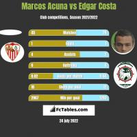 Marcos Acuna vs Edgar Costa h2h player stats