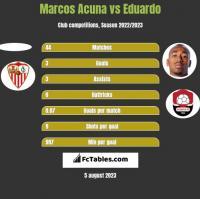 Marcos Acuna vs Eduardo h2h player stats