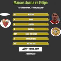 Marcos Acuna vs Felipe h2h player stats