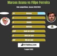 Marcos Acuna vs Filipe Ferreira h2h player stats