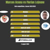 Marcos Acuna vs Florian Lejeune h2h player stats