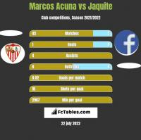 Marcos Acuna vs Jaquite h2h player stats