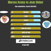 Marcos Acuna vs Jean Cleber h2h player stats