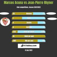 Marcos Acuna vs Jean-Pierre Rhyner h2h player stats