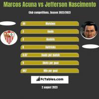 Marcos Acuna vs Jefferson Nascimento h2h player stats