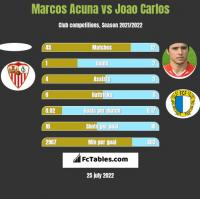 Marcos Acuna vs Joao Carlos h2h player stats