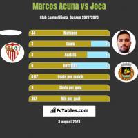 Marcos Acuna vs Joca h2h player stats