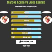 Marcos Acuna vs Jules Kounde h2h player stats
