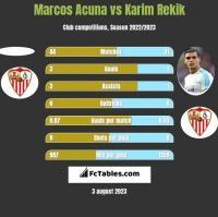 Marcos Acuna vs Karim Rekik h2h player stats