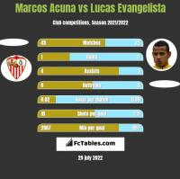 Marcos Acuna vs Lucas Evangelista h2h player stats