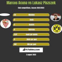 Marcos Acuna vs Łukasz Piszczek h2h player stats