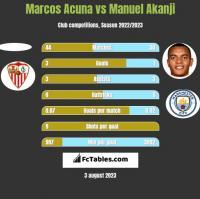 Marcos Acuna vs Manuel Akanji h2h player stats