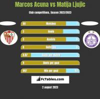 Marcos Acuna vs Matija Ljujic h2h player stats