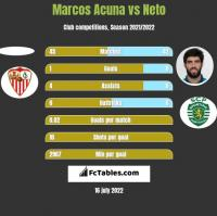 Marcos Acuna vs Neto h2h player stats