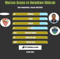 Marcos Acuna vs Nwankwo Obiorah h2h player stats
