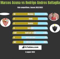 Marcos Acuna vs Rodrigo Andres Battaglia h2h player stats