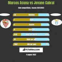 Marcos Acuna vs Jovane Cabral h2h player stats