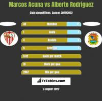 Marcos Acuna vs Alberto Rodriguez h2h player stats