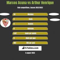 Marcos Acuna vs Arthur Henrique h2h player stats