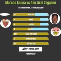 Marcos Acuna vs Dan-Axel Zagadou h2h player stats