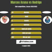 Marcos Acuna vs Rodrigo h2h player stats