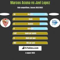 Marcos Acuna vs Javi Lopez h2h player stats