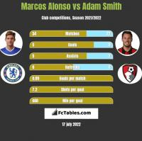 Marcos Alonso vs Adam Smith h2h player stats