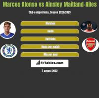 Marcos Alonso vs Ainsley Maitland-Niles h2h player stats