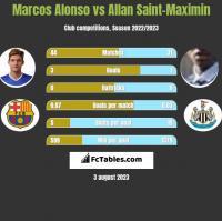 Marcos Alonso vs Allan Saint-Maximin h2h player stats