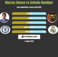 Marcos Alonso vs Antonio Ruediger h2h player stats