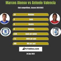Marcos Alonso vs Antonio Valencia h2h player stats