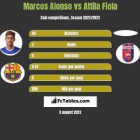 Marcos Alonso vs Attila Fiola h2h player stats