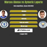Marcos Alonso vs Aymeric Laporte h2h player stats