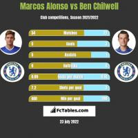 Marcos Alonso vs Ben Chilwell h2h player stats