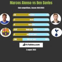 Marcos Alonso vs Ben Davies h2h player stats